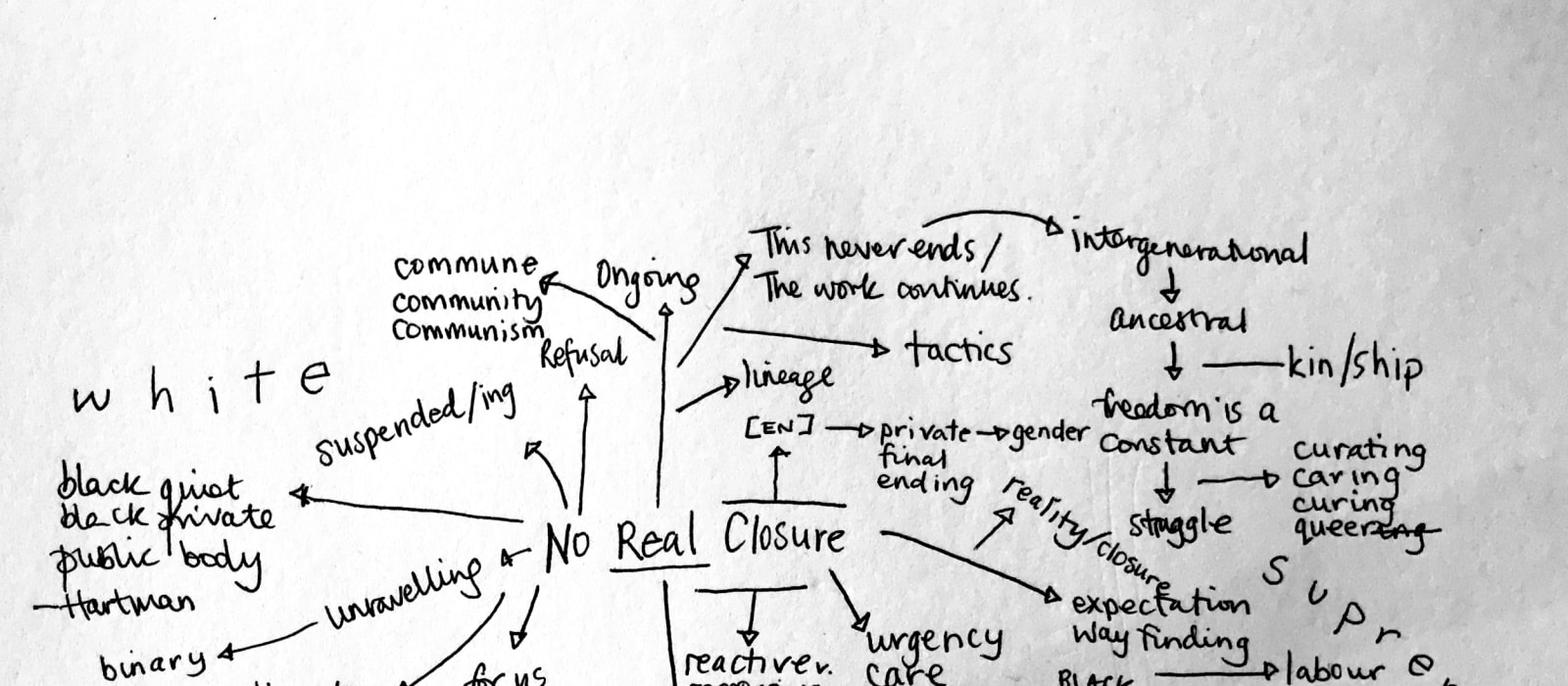 Languid Hands: Mind Map